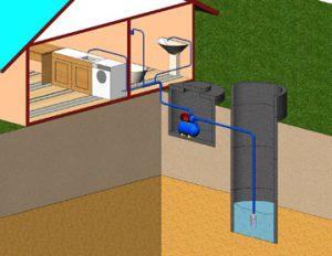 Схематическое изображение автономного водоснабжения